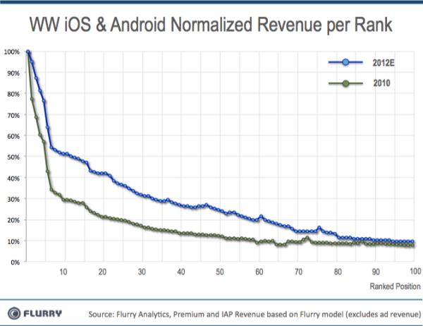 RevenueNormalize_byRank-resized-6003.png