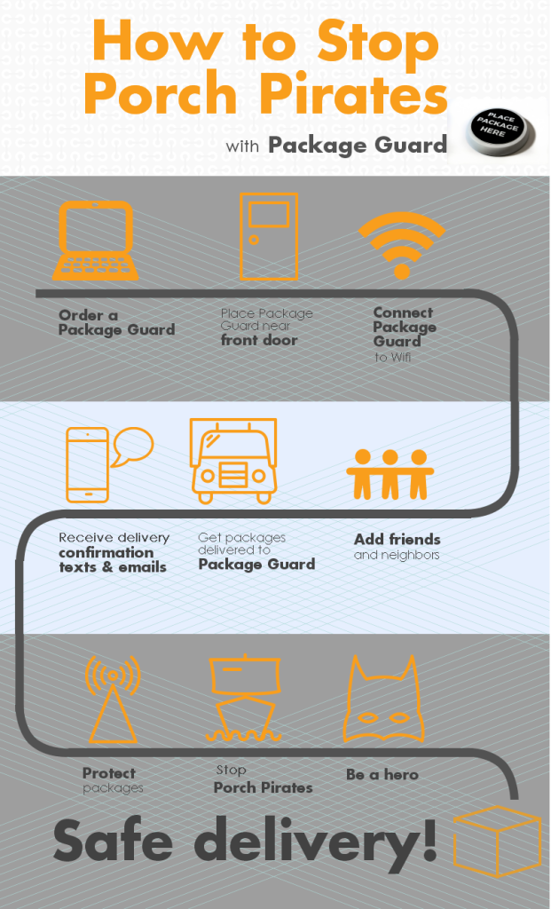 the package guard infographic